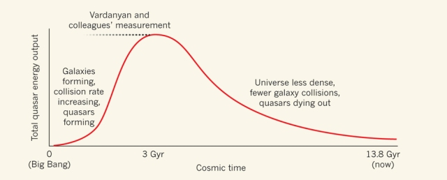 In the standard picture of quasar evolution, from the Big Bang to the present day, the total energy output of quasars increases to a peak value some 3 billion years (Gyr) after the Big Bang as galaxies form, collide and trigger the activation of quasars. This output then declines steadily as the accelerating expansion of the Universe results in a decrease in the number of galaxy collisions. Vardanyan et al.(3) found a surprising 'plateau' (dashed line) from about 1 billion to 3 billion years in the quasars' energy output.